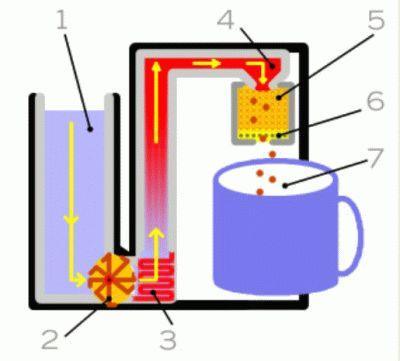 Принцип действия кофемашин