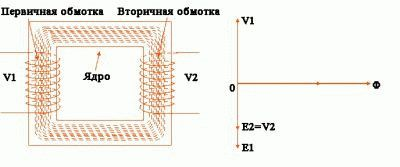 Особенности расчёта трансформатора