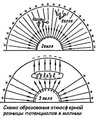 Схема образования атмосферной разности потенциалов в молнии