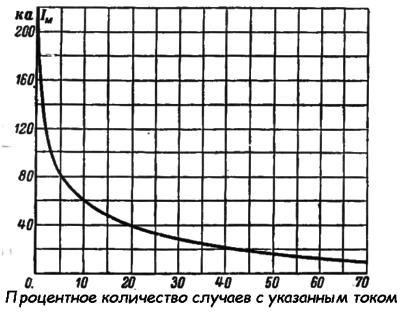 График процентного количества случаев