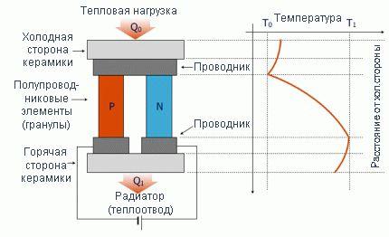 схема холодильника элемент пельтье