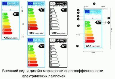 Маркировка энергоэффективности лампочек