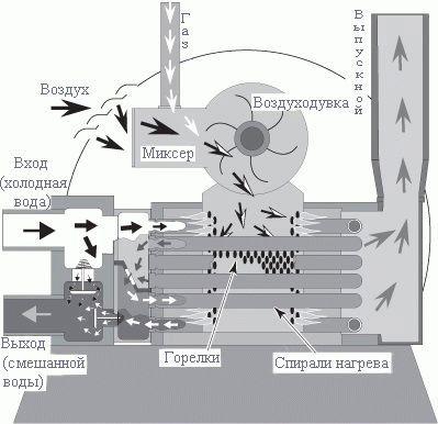 Конструкция газового обогревателя