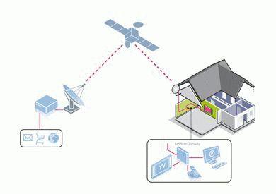 Устройство спутниковой антенны