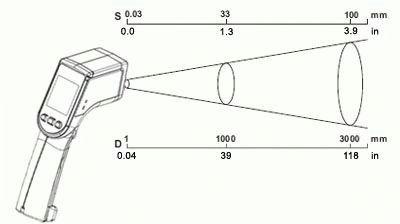 Работа бесконтактного термометра