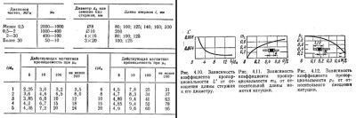 Формулы и таблицы для расчётов