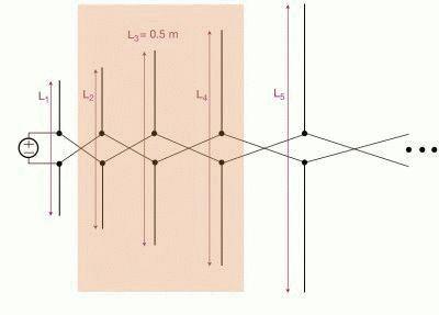 Конструкция логопериодической антенны