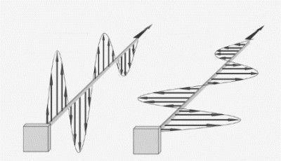 Вертикальная и горизонтальная линейная поляризация