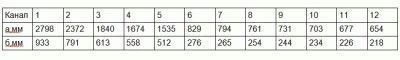 Таблица расчётов