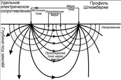 Объёмное представление свойства