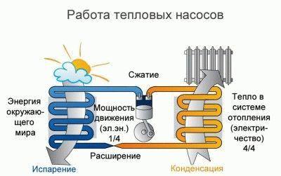 Принцип действия тепловых насосов