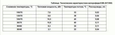 Техническая таблица