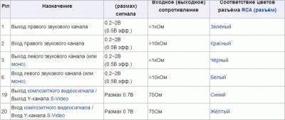 Распиновка