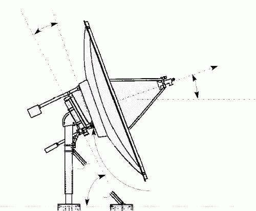Стойка для спутниковой антенны своими руками