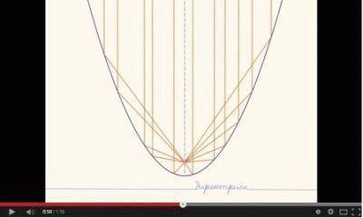 Суть работы параболической антенны