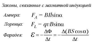 Законы, связанные с магнитной индукцией