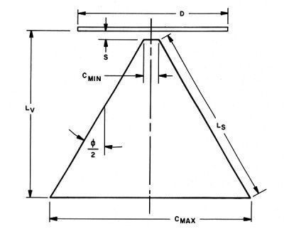 Особенности конуса антенны