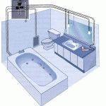 Монтаж электропроводки в ванной