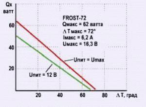 Зависимость холодопроизводительности элемента Пельтье