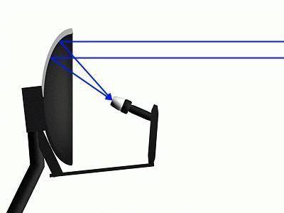 Сигналы от антенны