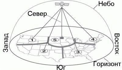 Наведение антенны на спутник