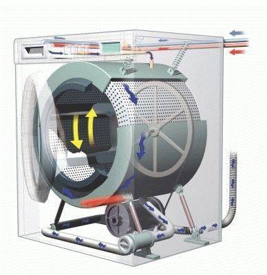работы стиральной машины