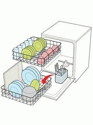Особенности посудомоечной машины