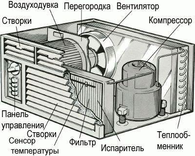 Элементы внутри внешнего блока