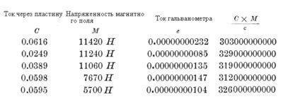 Результаты измерений Холла