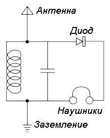 Детекторный простейший радиоприемник