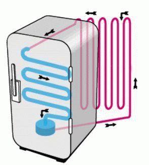 Фреоновый контур холодильника