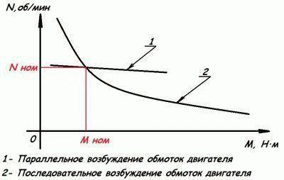 График изменения характеристик прибора