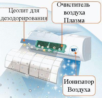 Фильтрация воздуха сплит системой