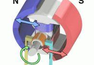 Устройство и принцип работы электродвигателя постоянного тока