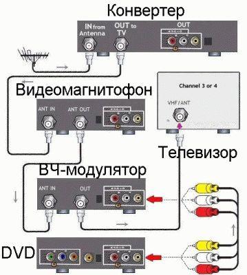 Сложная схема подключения DVD к ТВ