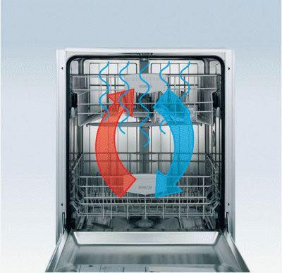 Конденсационная сушка в посудомоечной машине: отличительные особенности этого типа сушки 89