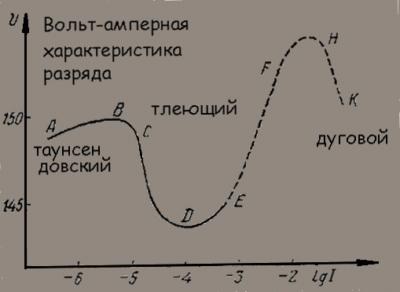 Коронный разряд: теория ионизации, схема, механизмы, особенности