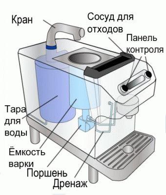 Конструкция кофеварки