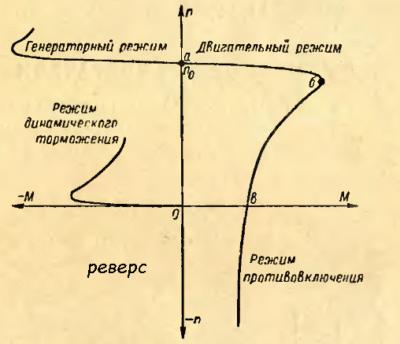 График скорости вращения вала
