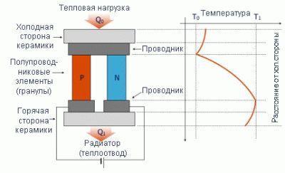 Особенности конструкции холодильника