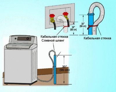 Особенности подключения стиральной машины