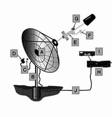 Принцип работы спутниковой антенны