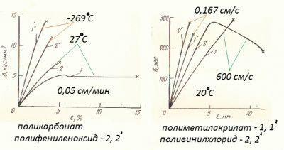 Результаты экспериментов в графиках