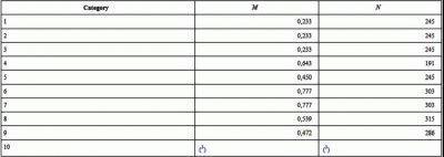 Таблица вычисления класса энергопотребления холодильника