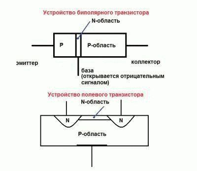 Устройство транзисторов