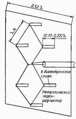 Проектирование антенны с излучателем