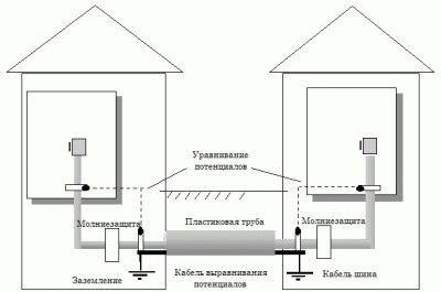 Работа системы