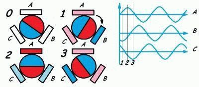 Простой пример работы ротора и статора