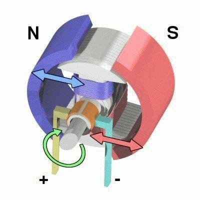 Обороты электродвигателя