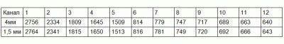 Определение длины полуволновых вибраторов